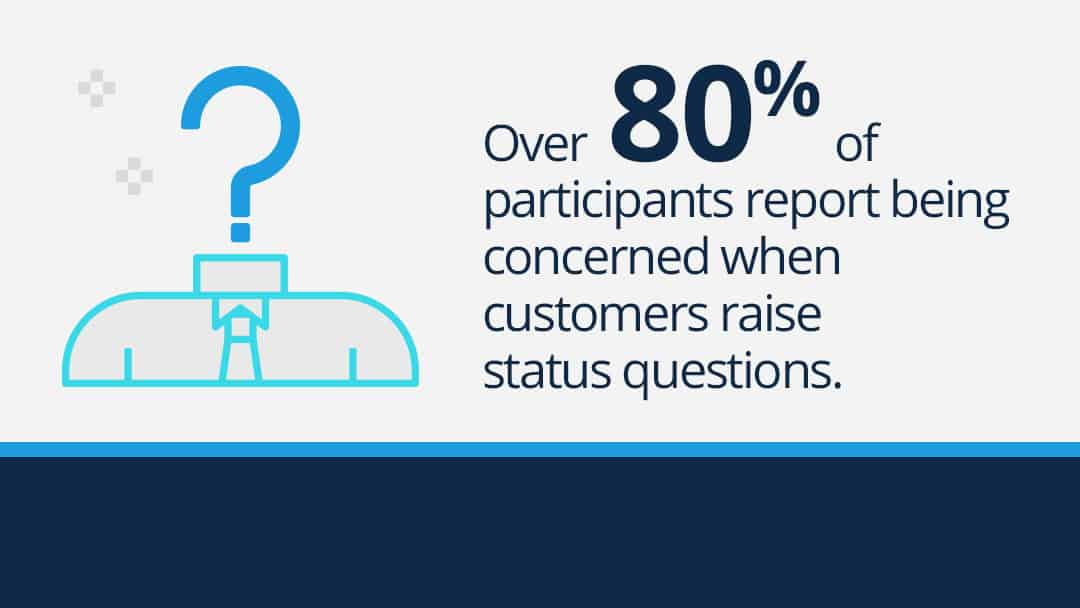 "Text graphic reads: ""Over 80% of participants report being concerned when customers raise status questions."""