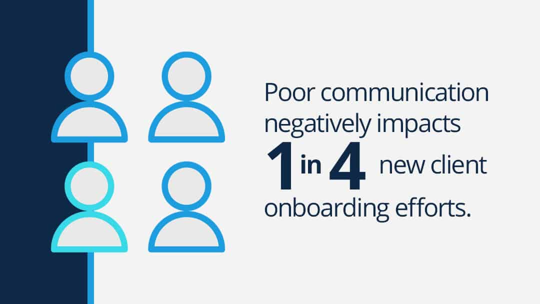 "Text graphic reads: ""Poor communication negatively impacts 1 in 4 new client onboarding efforts."