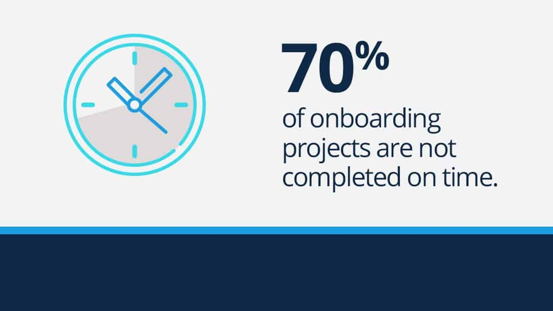 "Text graphic reads: ""70% of onboarding projects are not completed on time."""