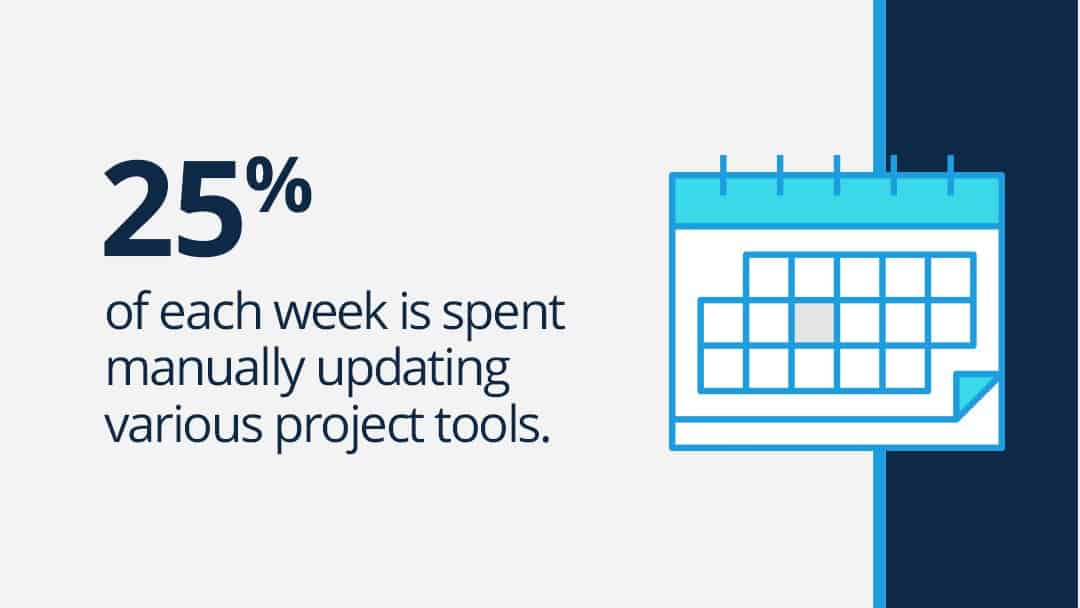 "Text graphic reads: ""25% of each week is spent manually updating various project tools."""