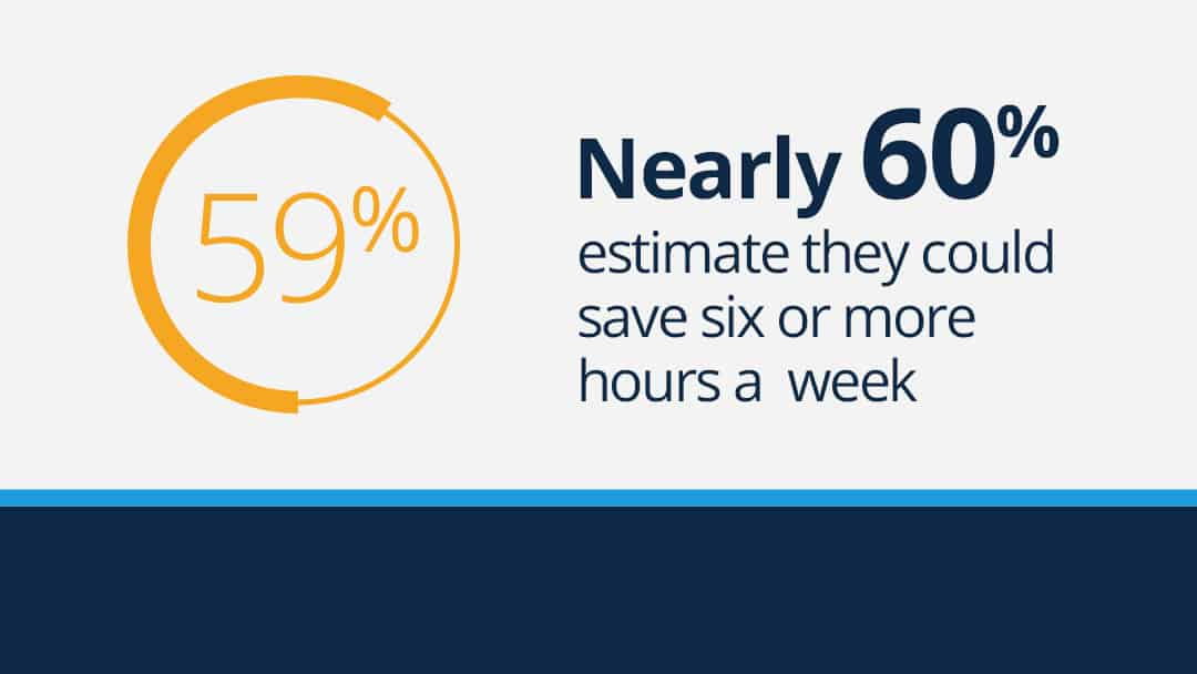 "Text graphic that reads ""Nearly 60% estimate they could save six or more hours a week."""