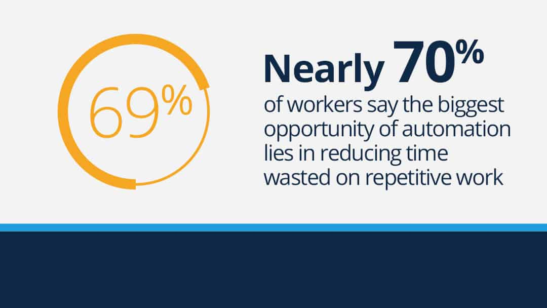 "Text graphic that reads ""Nearly 70% of workers say the biggest opportunity for automation lies in reducing time wasted on repetitive work."""