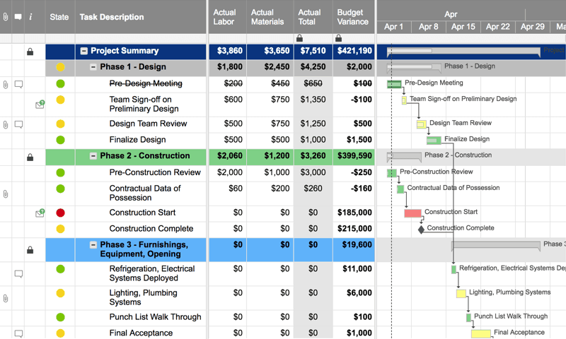 Project with Gantt & Budget Variance