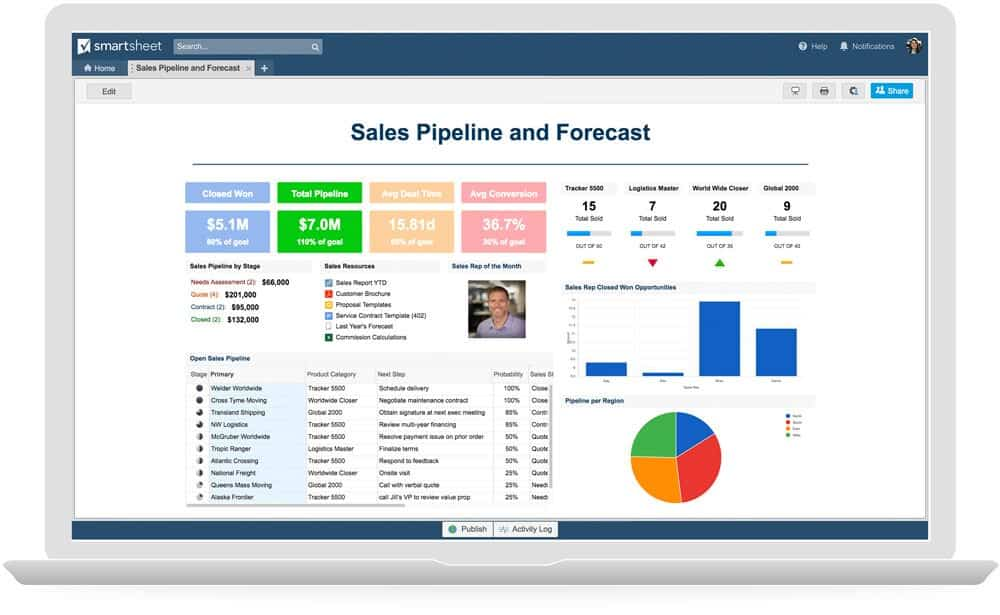 A sales dashboard shows pipeline activity and deal forecasts.