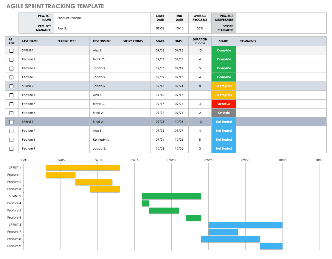 Agile Sprint Tracking Template