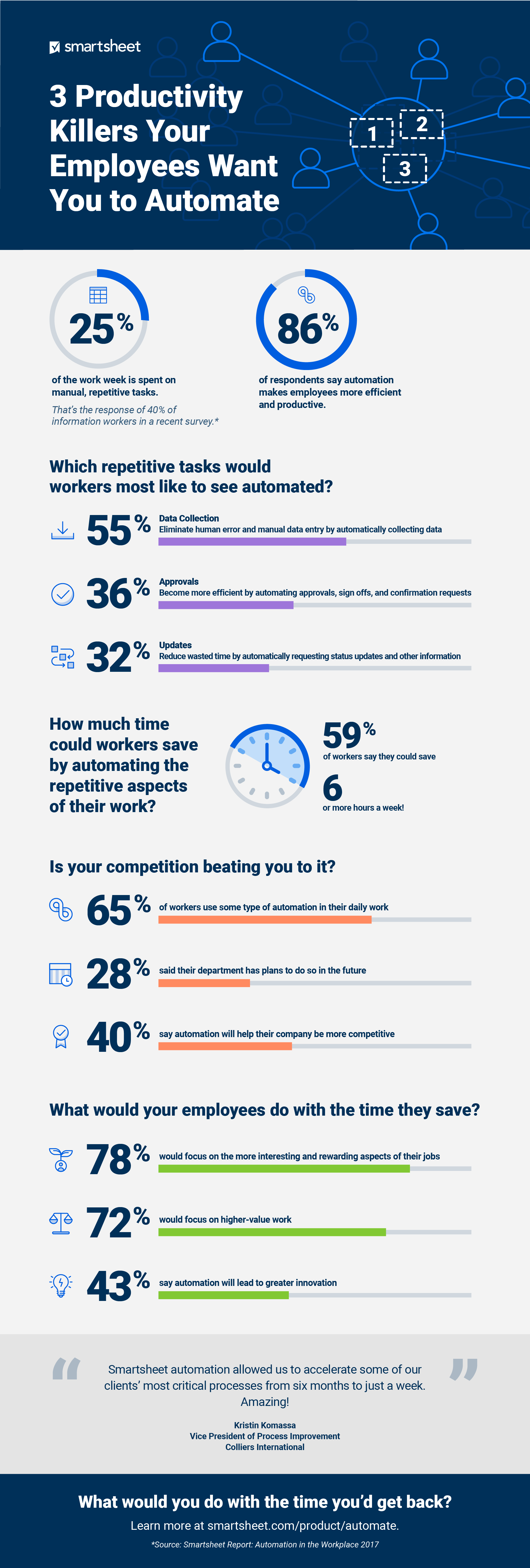 Infographic that covers the main reasons people want to automate their work.