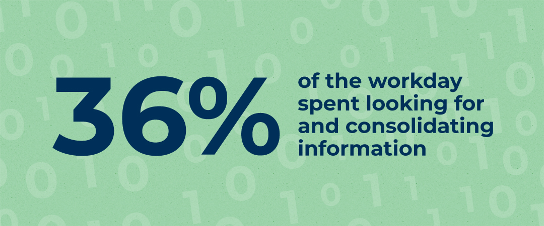 36% of the workday is spent looking for and consolidating information