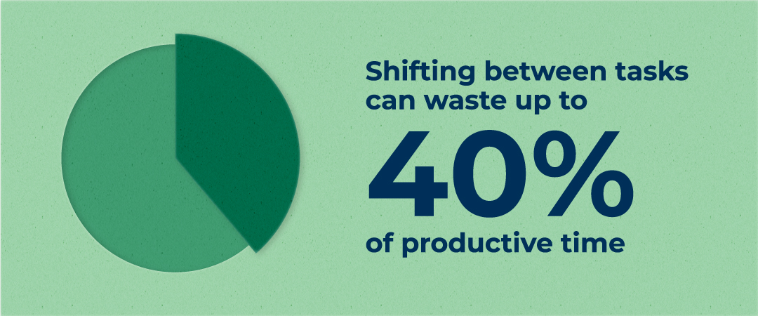 Shifting between tasks can waste up to 40% of productive time