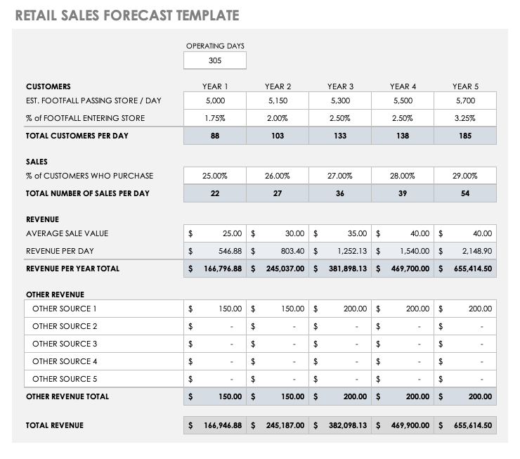 Retail Sales Forecast Template