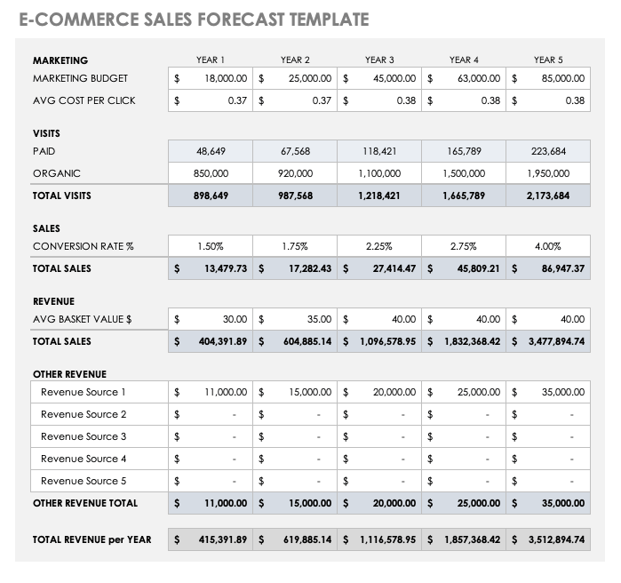 E-Commerce Sales Forecast Template