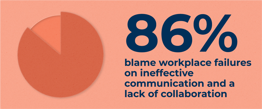 86% blame workplace failures on ineffective communication and a lack of collaboration