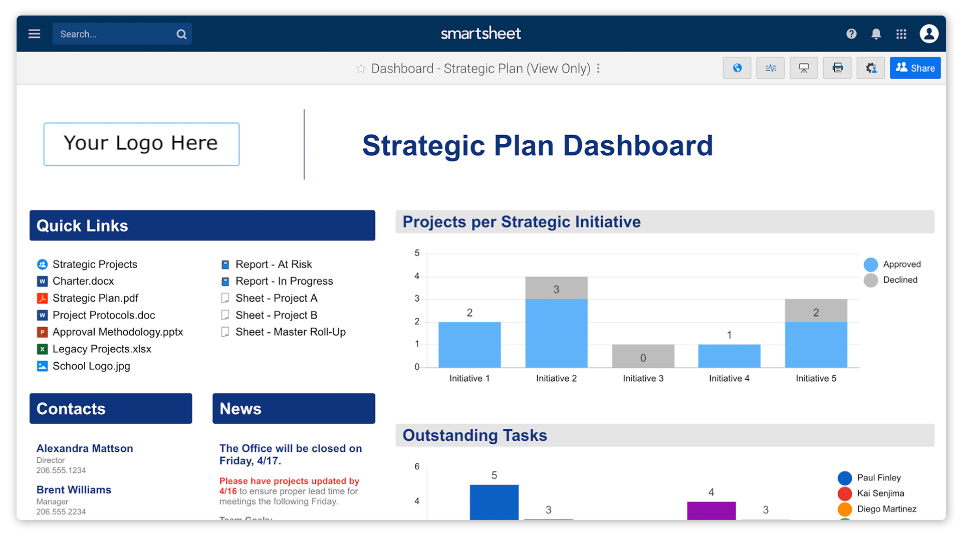 A Smartsheet dashboard illustrates an example of a strategic plan dashboard, including quick links, contact list, news section, and bar charts showing projects by initiative and outstanding tasks by owner