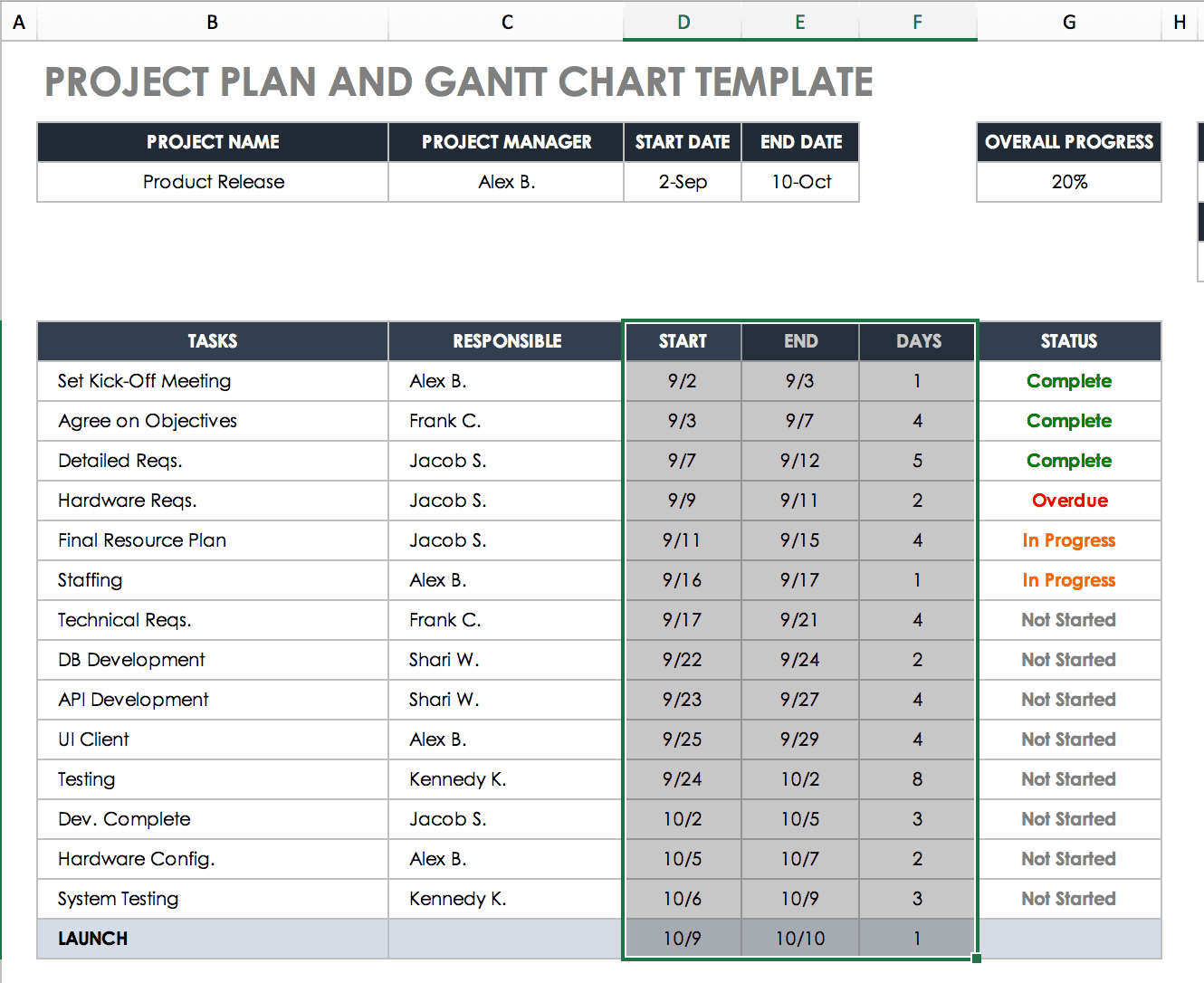 Create A Gantt Chart In Excel Instructions Tutorial