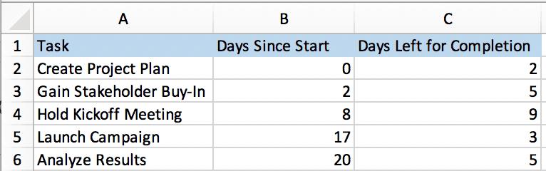 Create Task Range