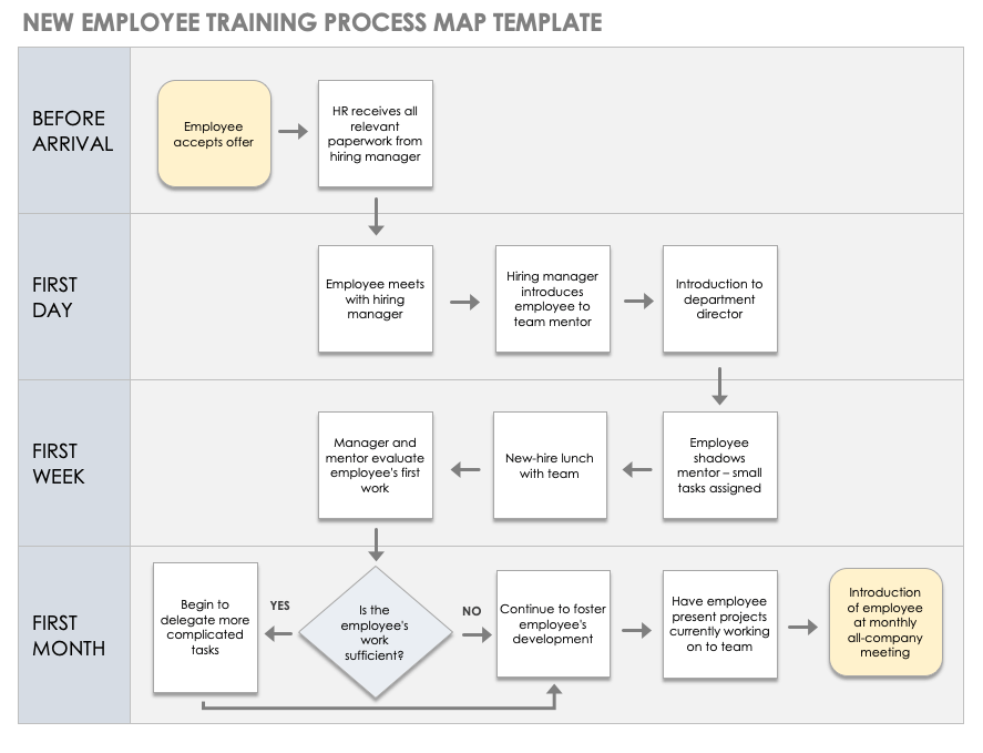 Sales Process Map Template from www.smartsheet.com