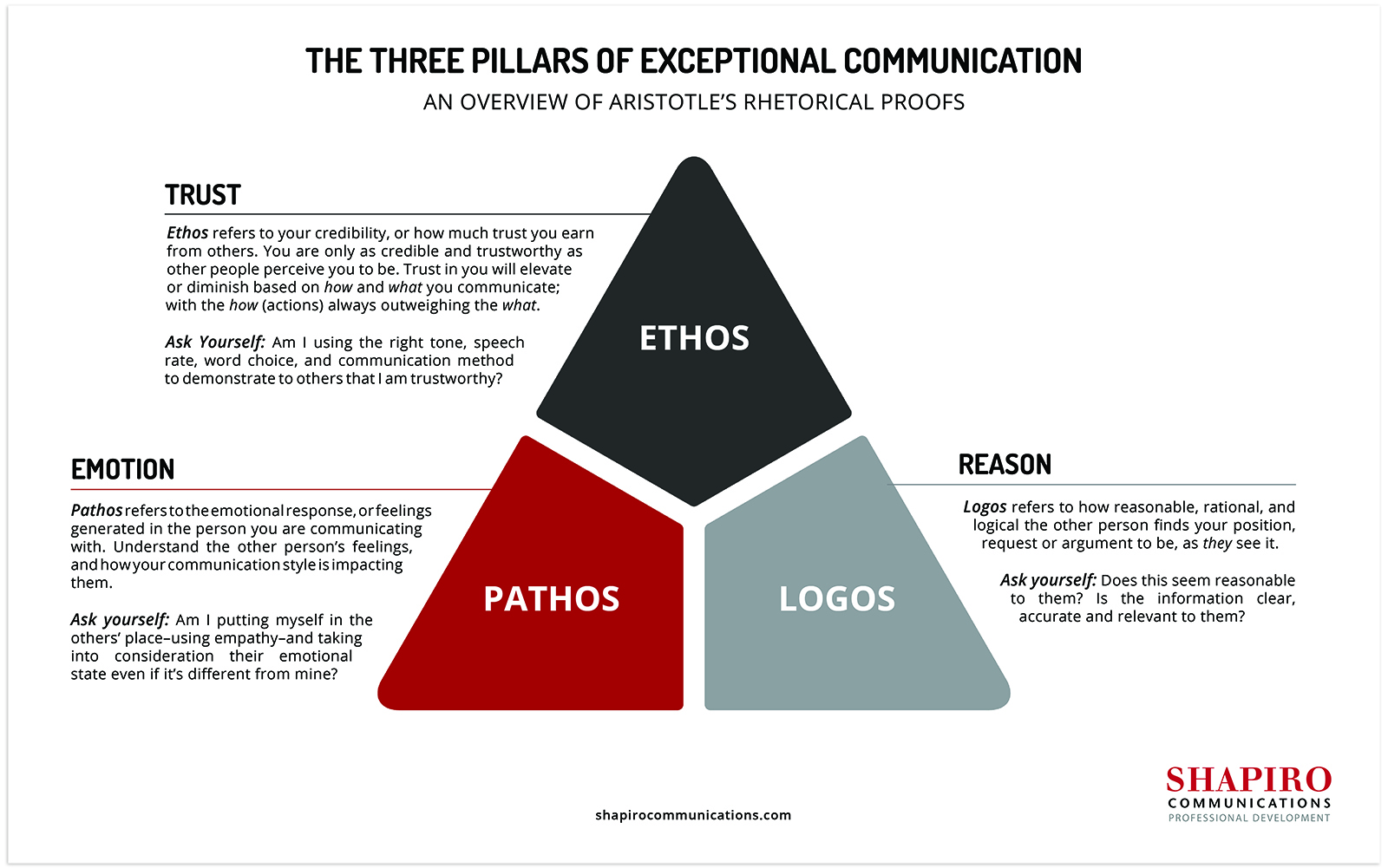 A test-heavy visual of three pillars of exceptional communication showing ethos, pathos, and logos and describing how each component