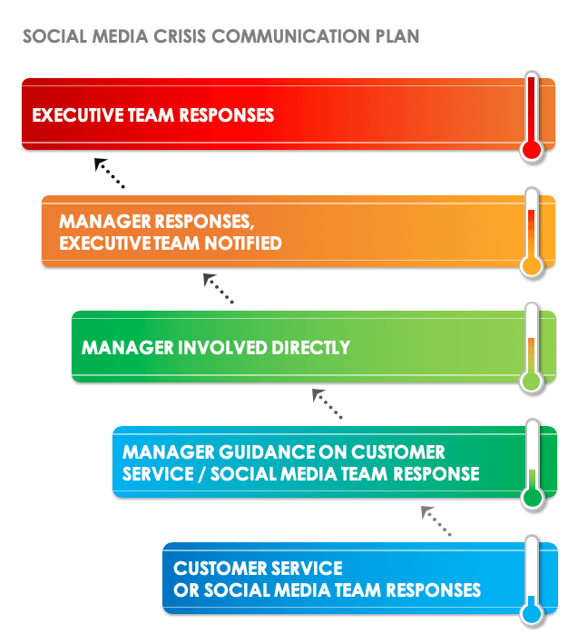 Social Media Crisis Communication Plan Template