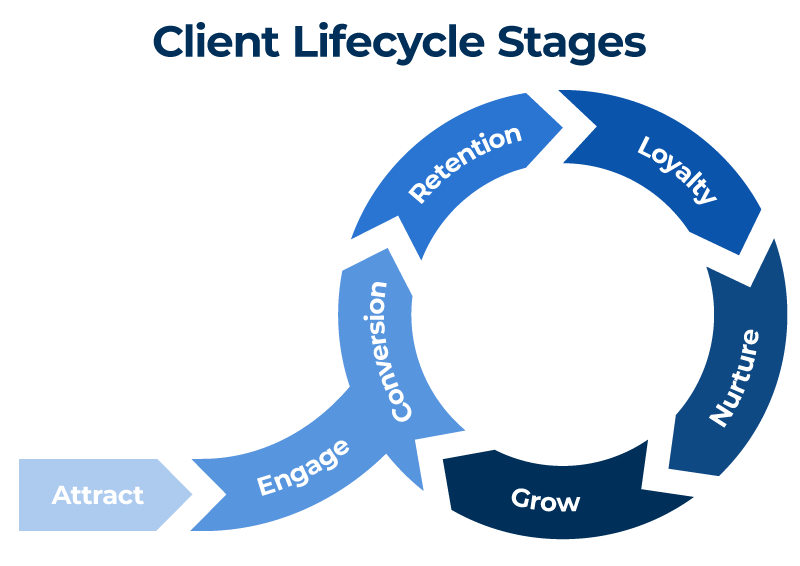 Client Lifecycle Stages Circle