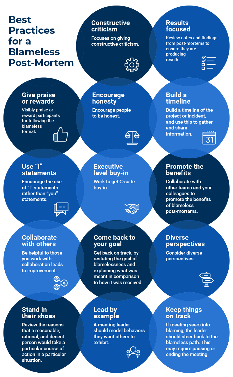 Blameless Post Mortem Best Practices Infographic