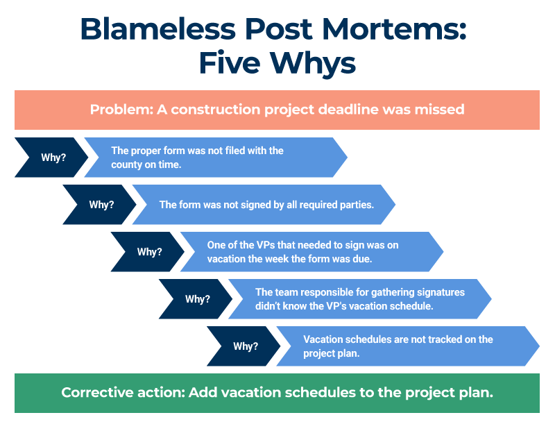Blameless Post Mortems Five Whys
