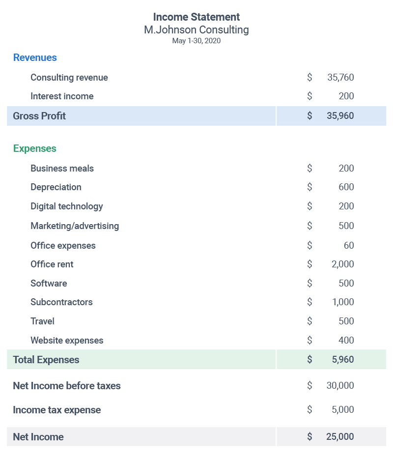Income Statement Hypothetical