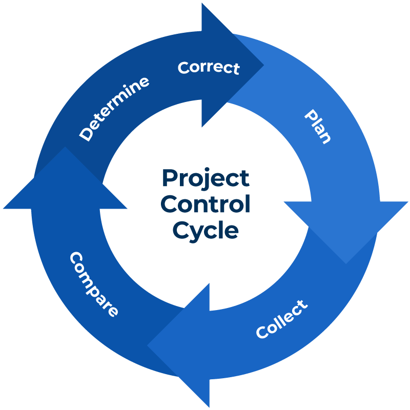 Project Control Cycle