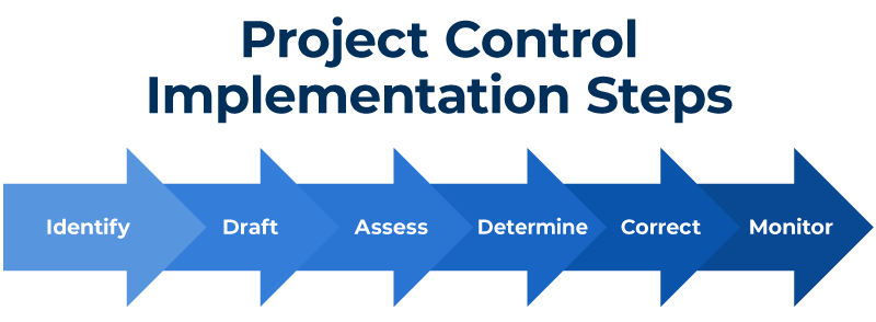 Project Control Implementation Steps