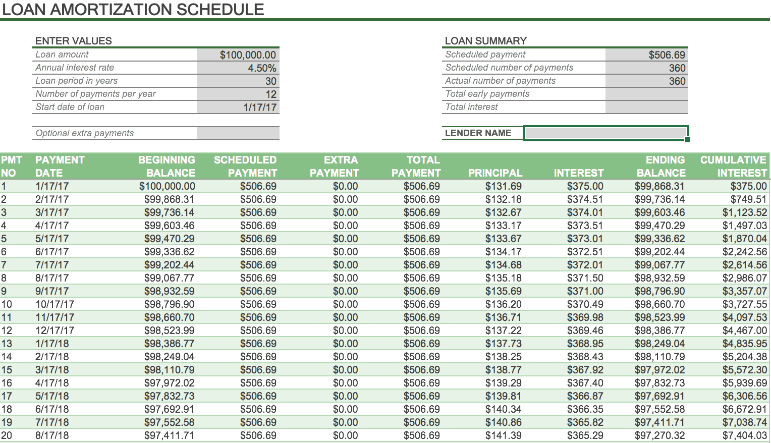 Blank Amortization Schedule Template from www.smartsheet.com