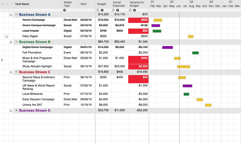 Marketing campaign budget plan template in Smartsheet