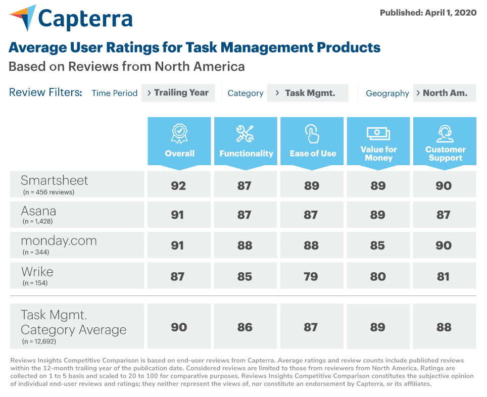 Capterra Task Management Comparison