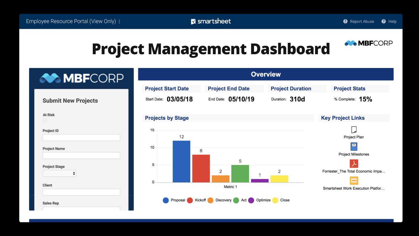 Smartsheet dashboard for project management