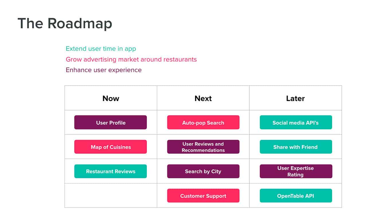 Gain A Commanding Grip On Visual Product Roadmaps - Ux roadmap template