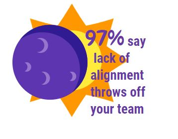 97% lack of alignment