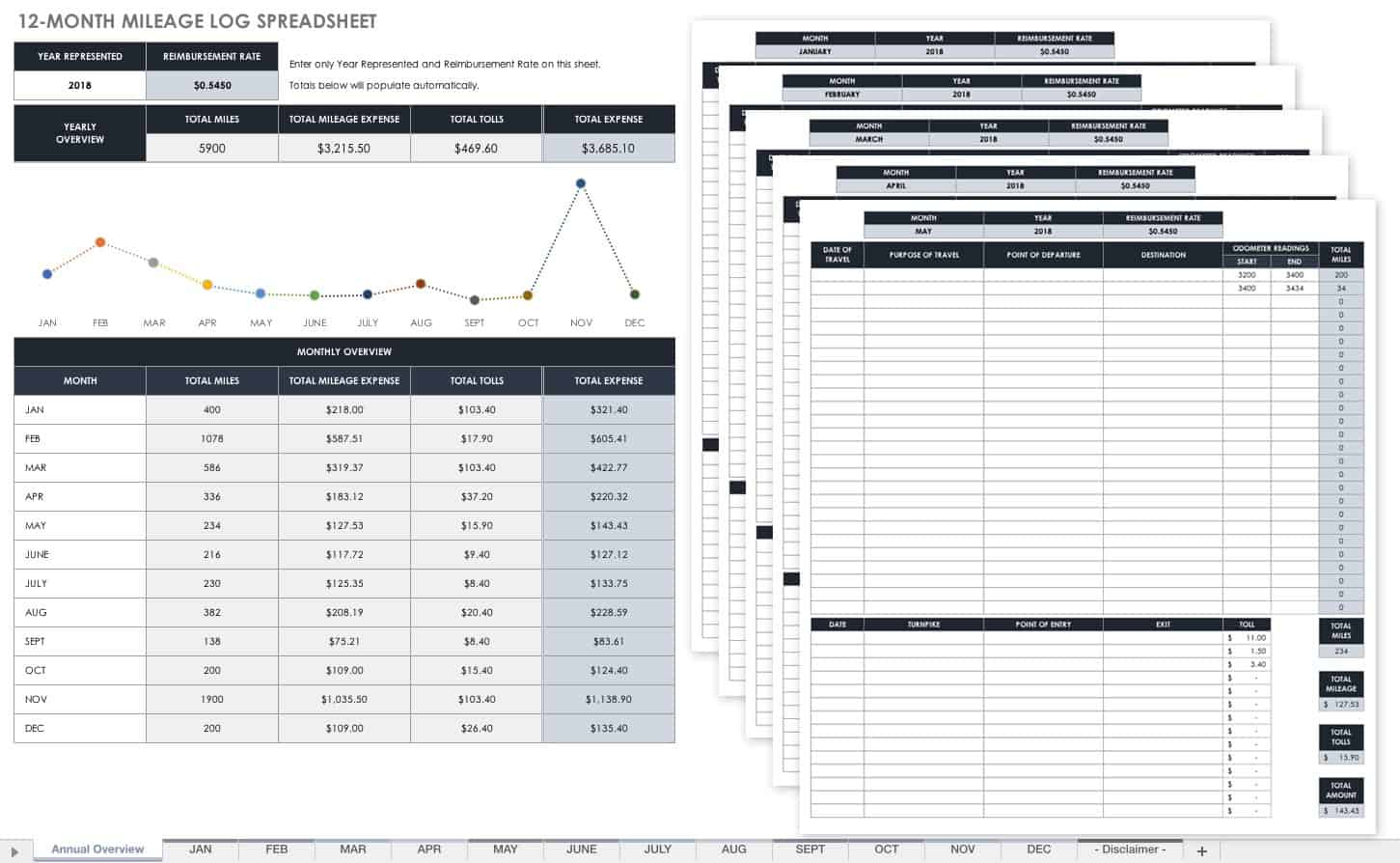 Free Mileage Log Templates | Smartsheet