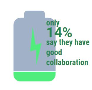 14% good collaboration