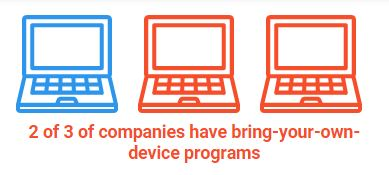 2 of 3 companies BYOD