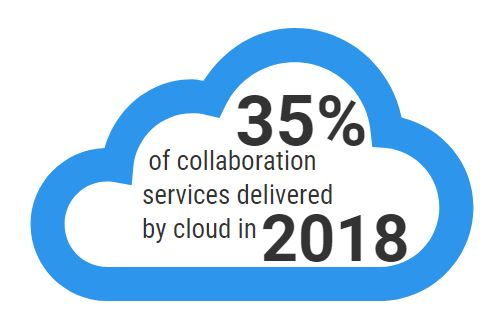 35% collaboaration svcs delivered by cloud