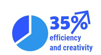 35% efficiency and creativity