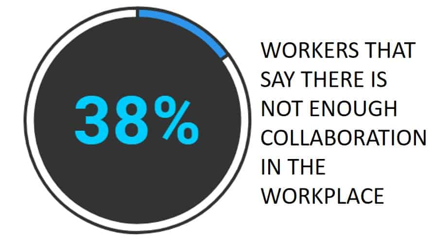 38% workers not enough collaboration