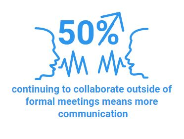 50% more communication