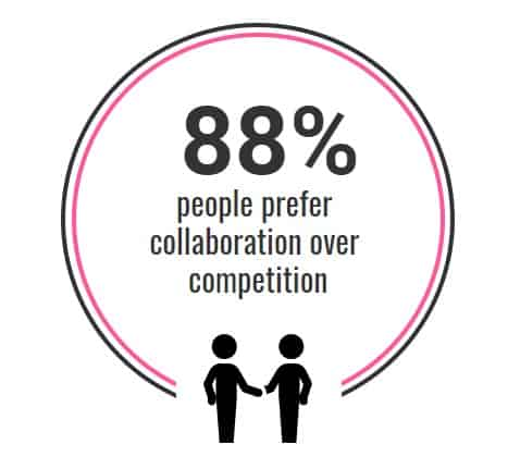 88% prefer collaboration