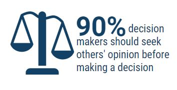90% seek others opinion before decision