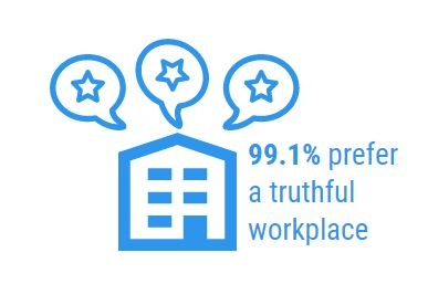 99.1% prefer a truthful workplace