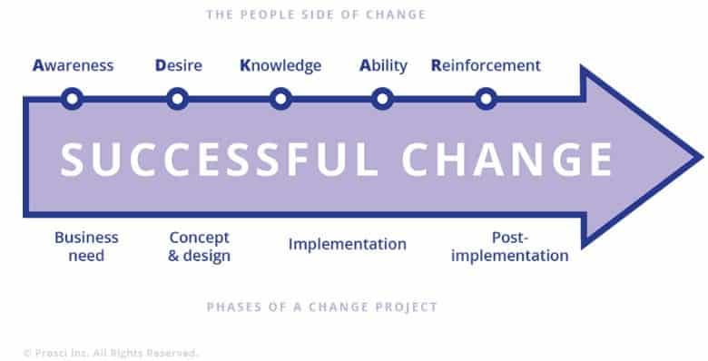 what is a change model