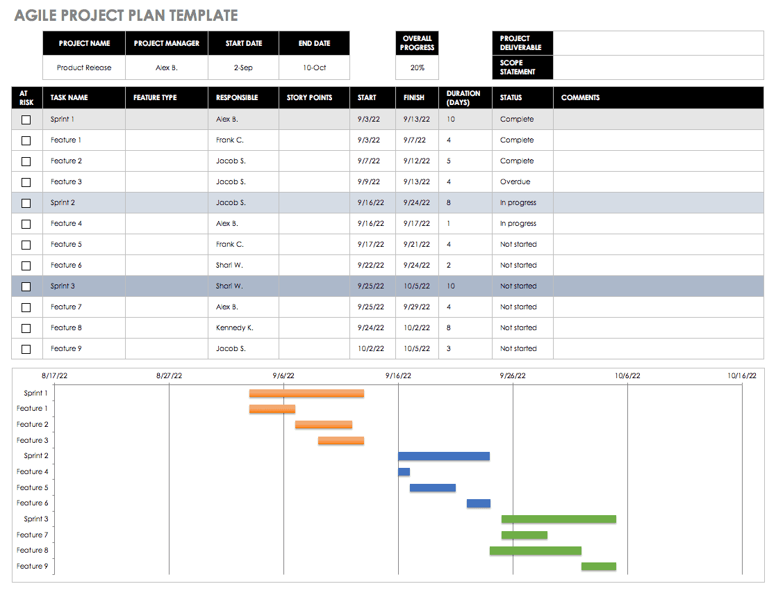 best agile project management excel templates