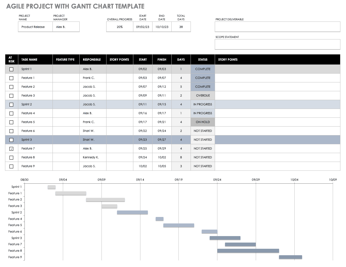 Agile Project with Gantt Chart template