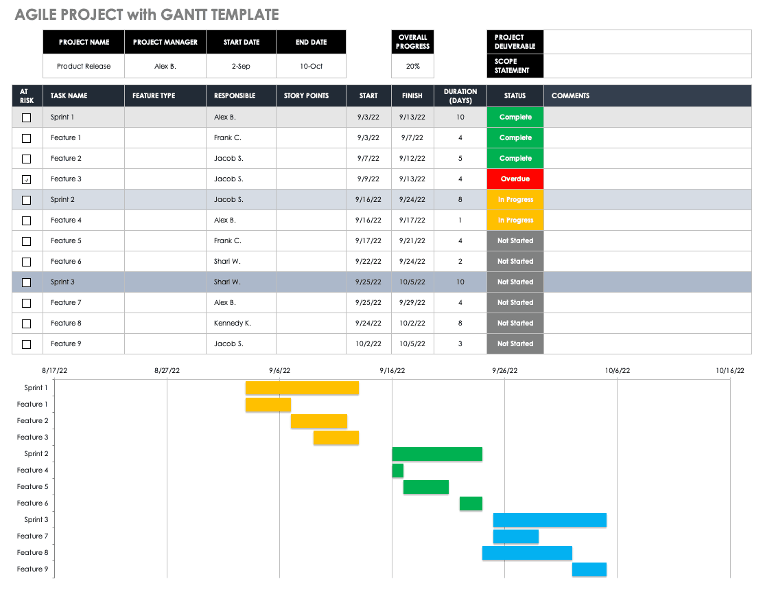 Agile Project with Gantt Template