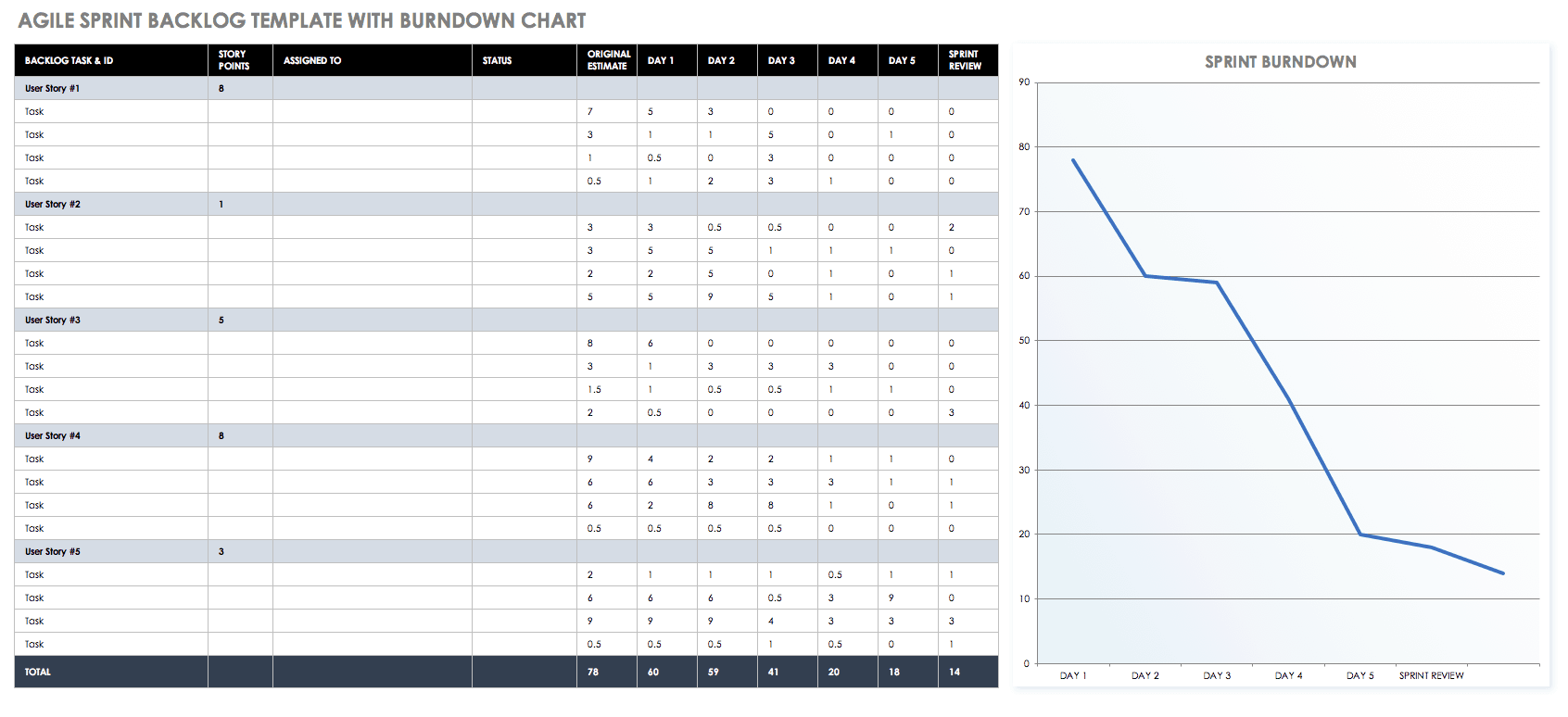 Agile Sprint Backlog Template Burndown Chart