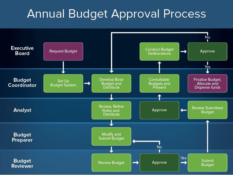 Annual Budget Approval Process