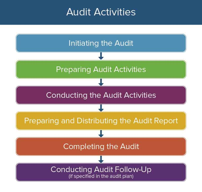 All About Operational Audits | Smartsheet